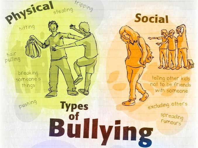 types of bullying chart