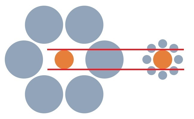 Circles are the same size