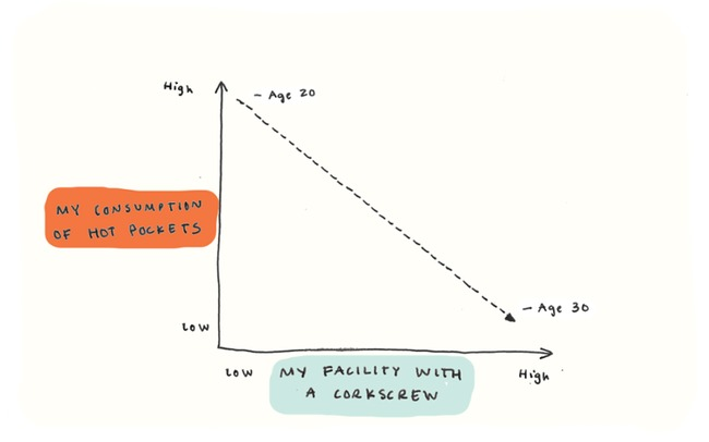 Funny Graph - Turning 30