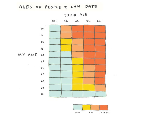 Super Funny Graph Of People Turning 30